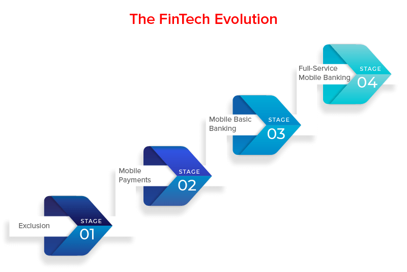 The Evolution of Finance and Technology