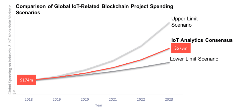Comparision of Global IoT Related Blockchain