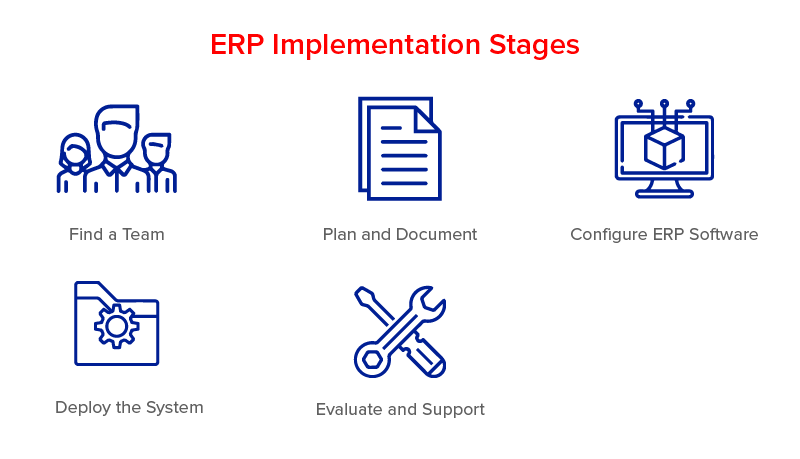 ERP Implementation Stages