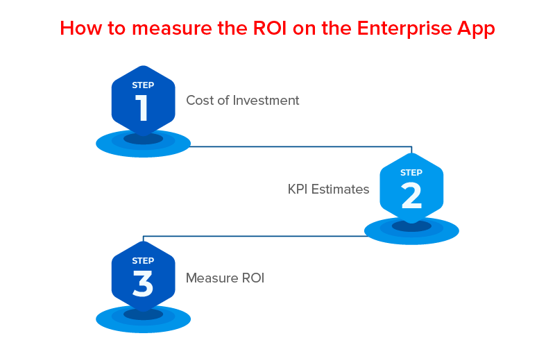 How to measure the ROI on the Enterprise App