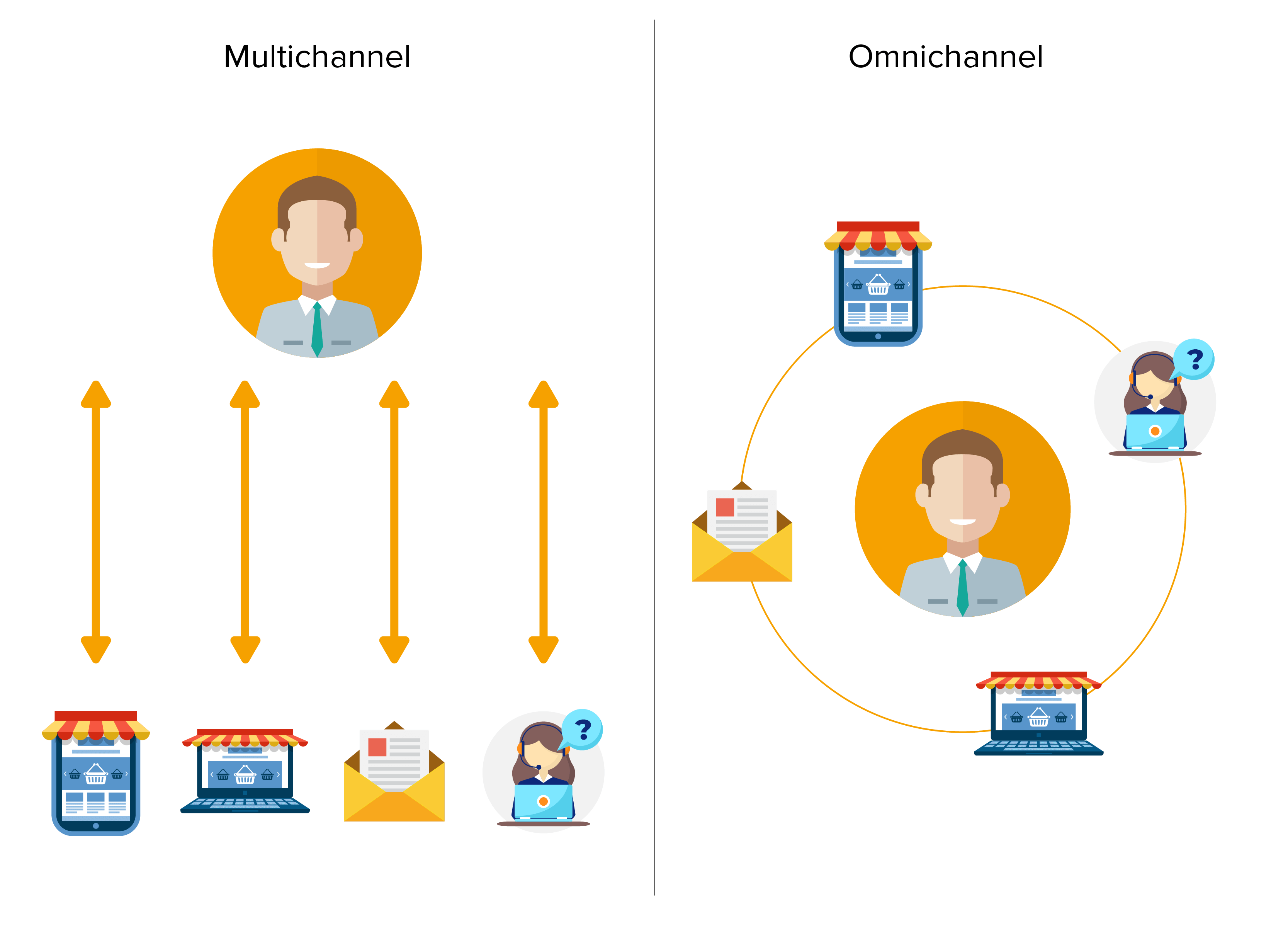 Omni-Channel vs Multi-Channel Retailing