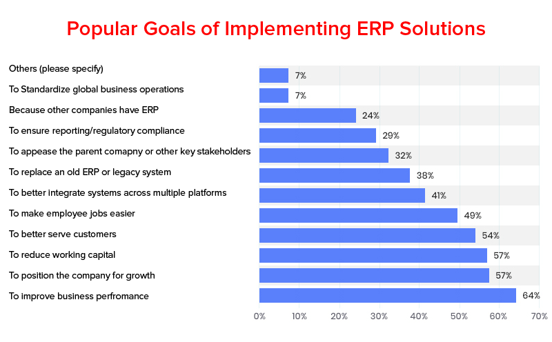 Popular Goals of Implementing ERP Solutions