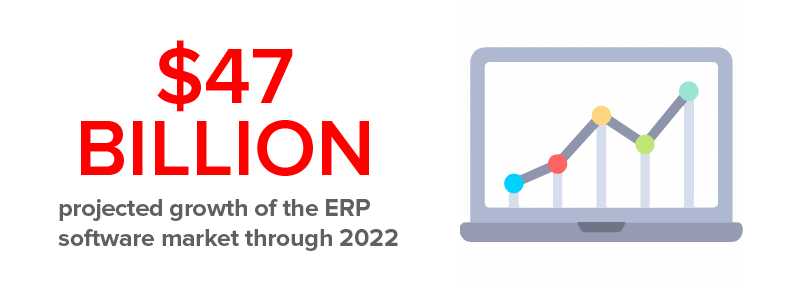Projected Growth of ERP