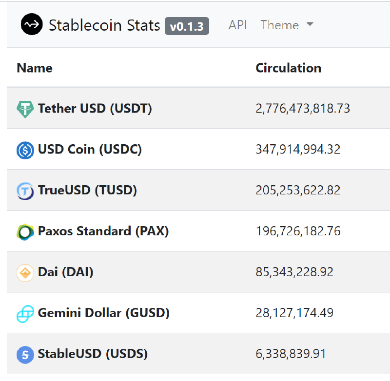 Stable Coins Stats