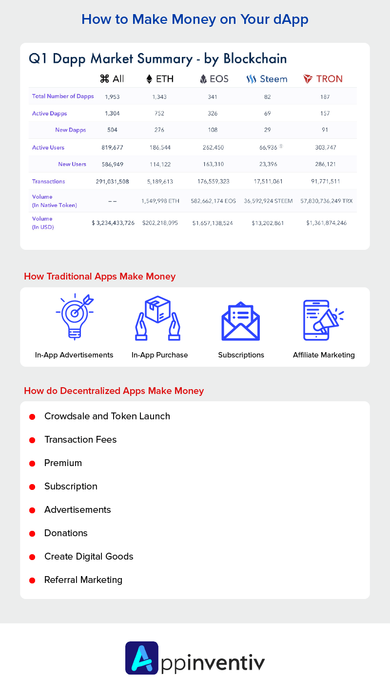 Summary - How to Make Money on Your dApp