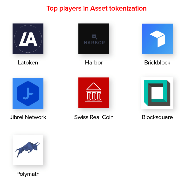 Top Players in Asset Tokenization