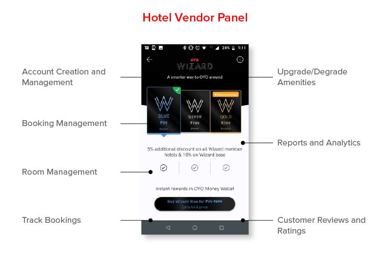Hotel Vendor Panel