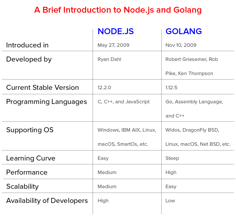 A Brief Introduction to Node.js and Golang