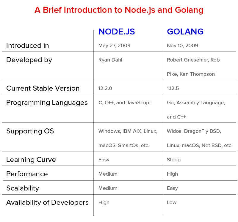Node js vs Golang: What to Choose?
