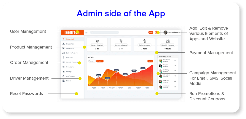 Admin Side Of The App