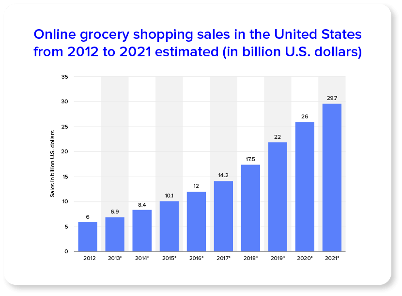 Online Grocery Shopping Sales In The U.S from 2012 to 2021 estimated in billion USD