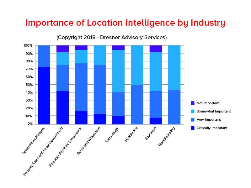 Imortance of Location Intelligence by industry