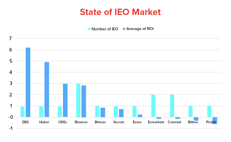 State of IEO Market