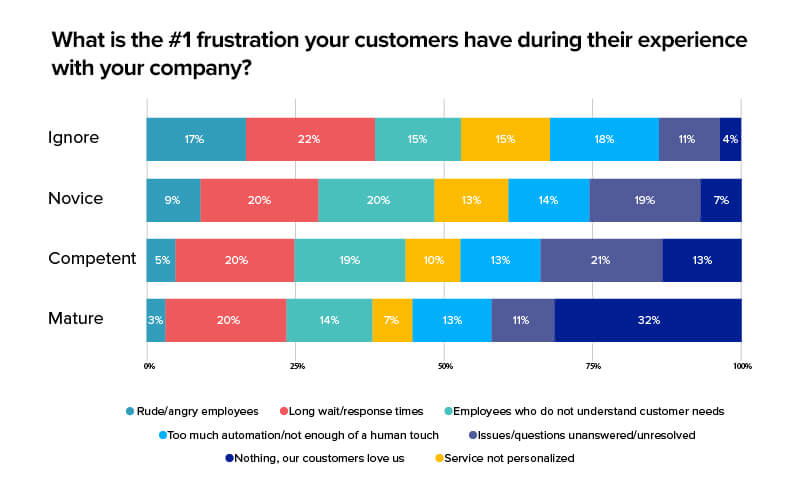 Why Do You Need to Focus on Customer Experience