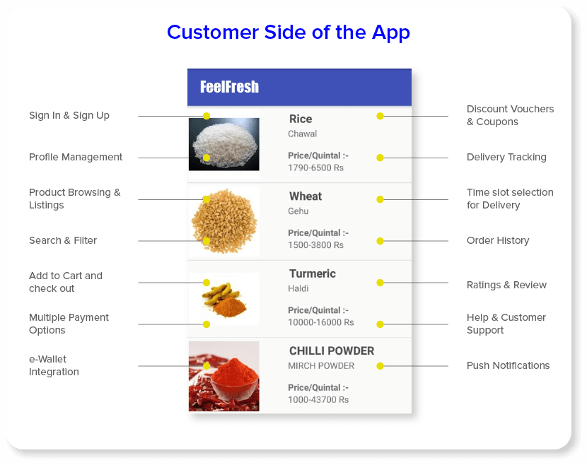 Customer Side Of the App