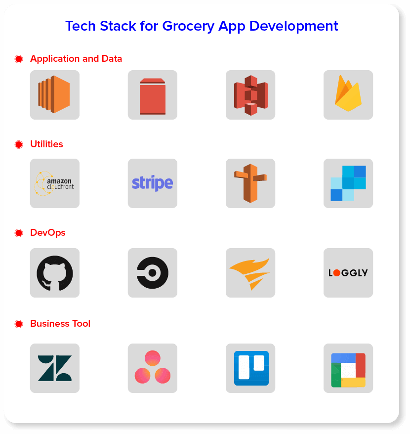 Tech Stack For Grocery App Development