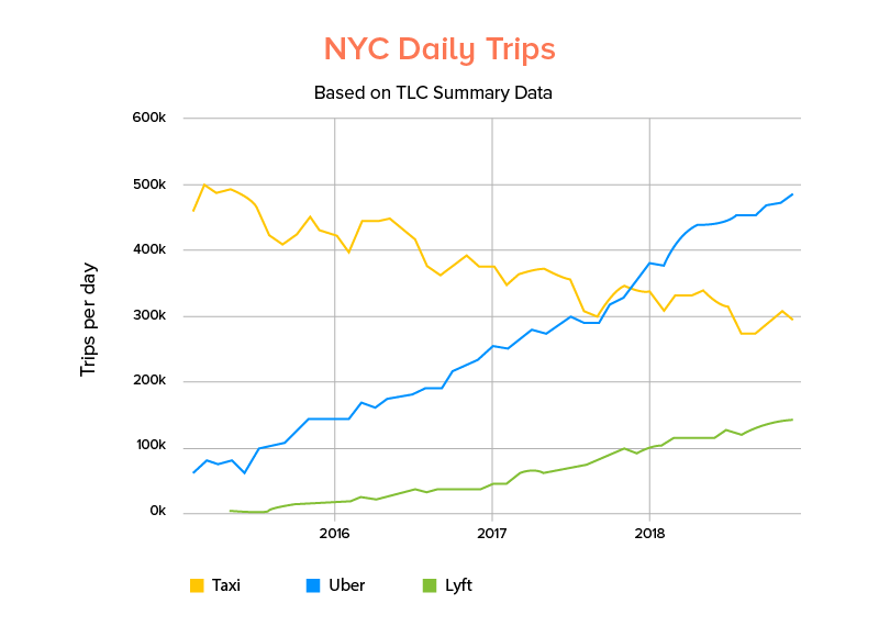 15 million Uber trips are completed each day globally - NYC Daily Trips