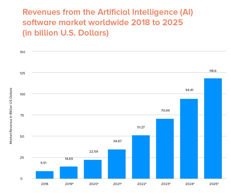 AI Market Structure