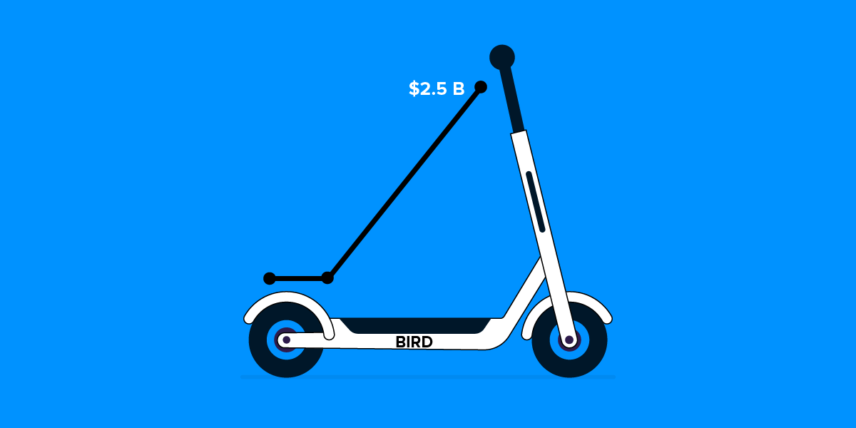 Bird to Raise a Series D Funding of $2.5B Valuation