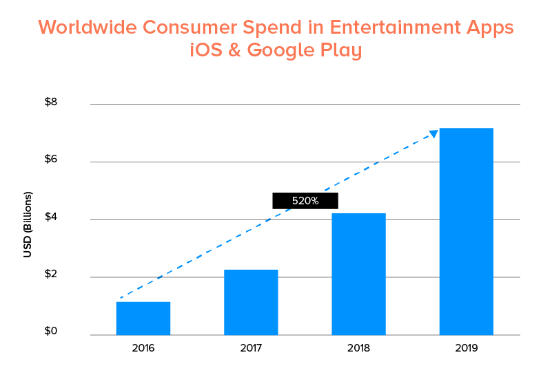 Consumer spend in entertainment apps