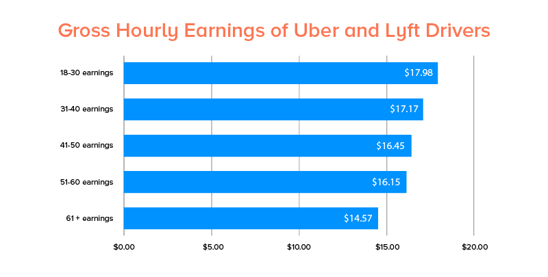 Gross Hourly Earnings of Uber and Lyft Drivers