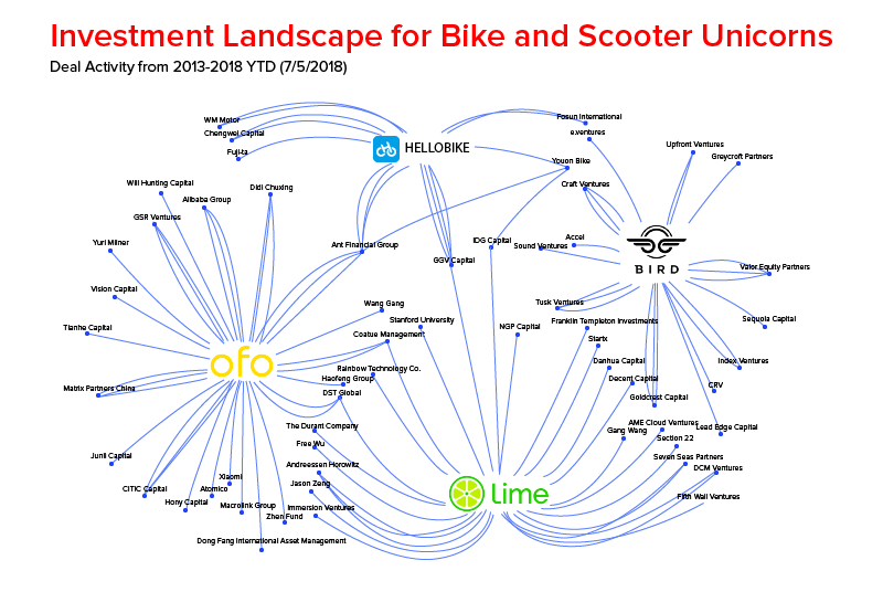 Investment landscape for bike and scooter unicorns