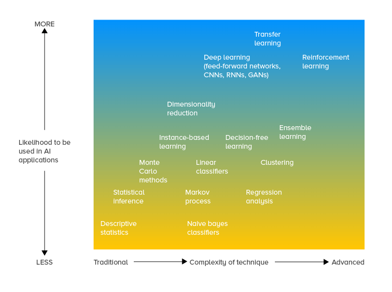 Measuring the future of all these AI-powered technologies