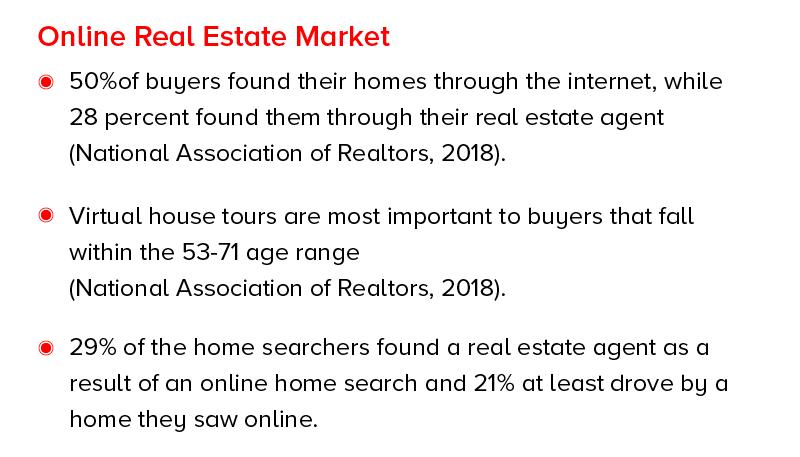 Online Real Estate Market