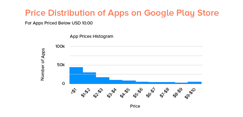 Price distribution of apps on google play store
