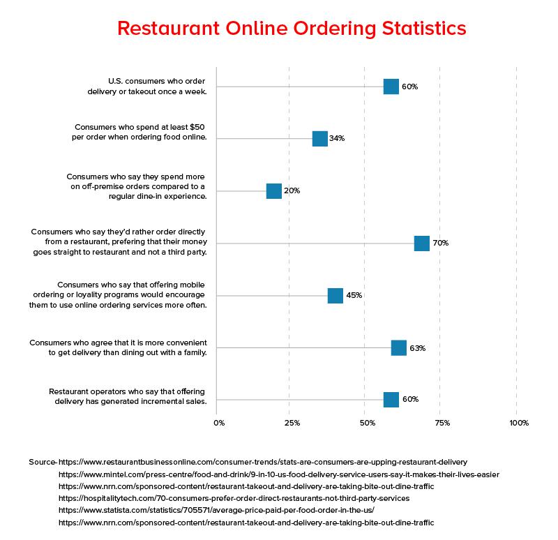 Restaurant Online Ordering Statistics