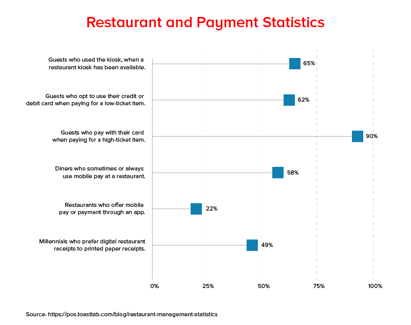 Restaurant and Payment Statistics