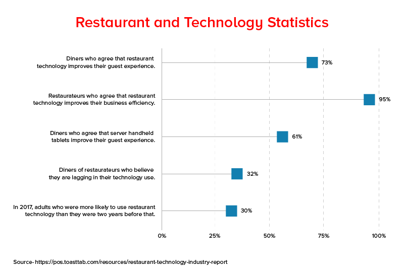 Restaurant and Technology Statistics