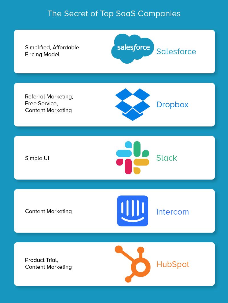 Secrets of Top Saas Companies