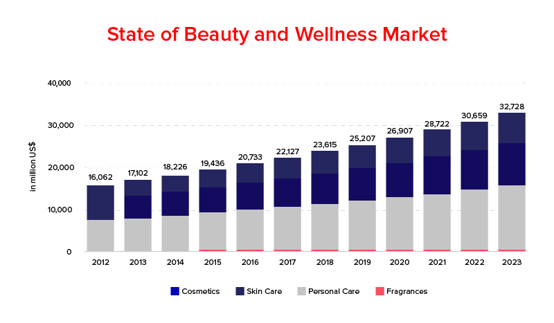 State of Beauty and wellness market