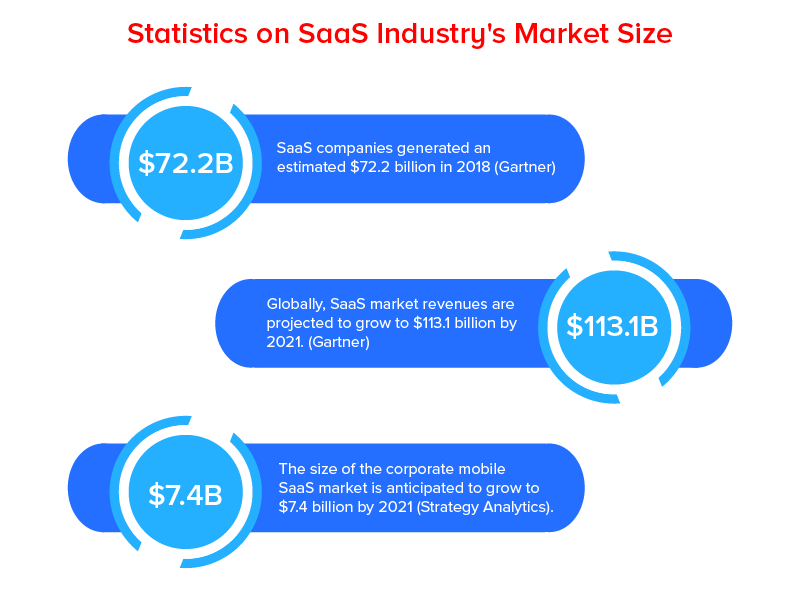 Statistics on SaaS Industry market size