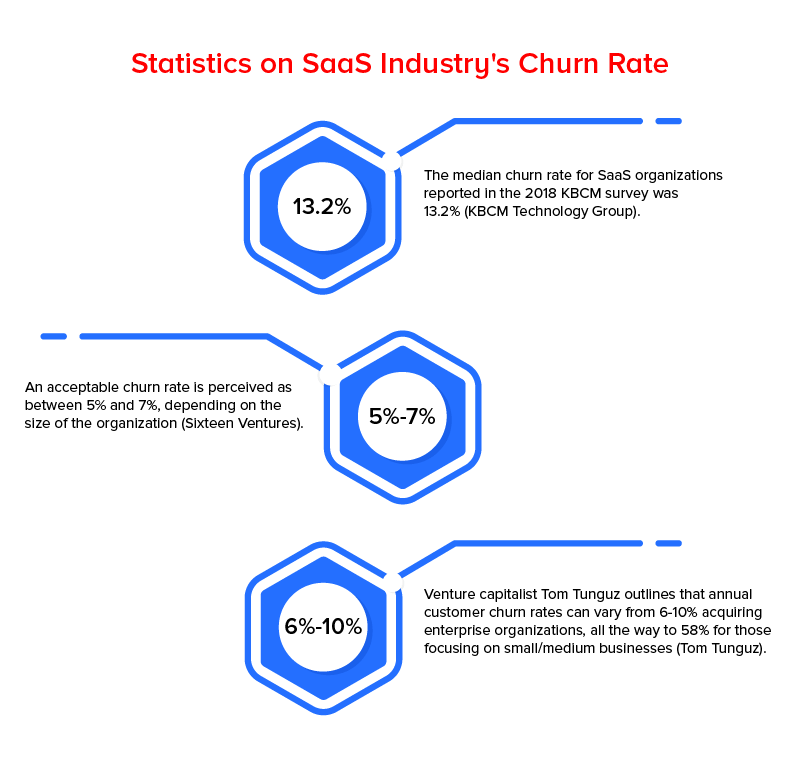 Statistics on SaaS Industry's Churn Rate