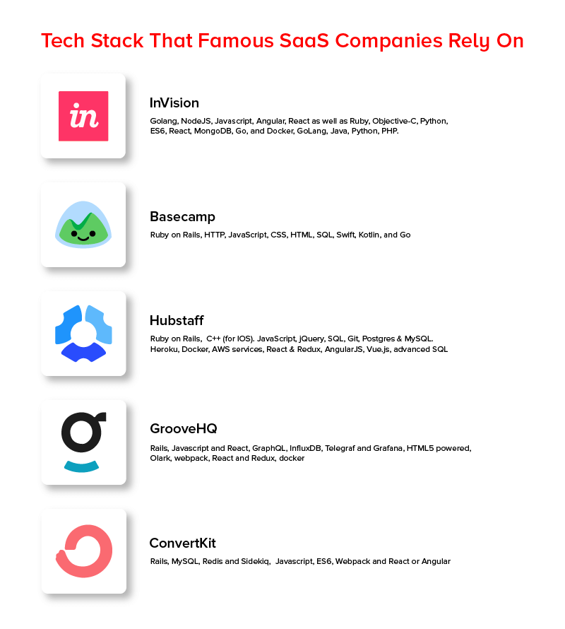 Tech stack that famous saas companies rely on