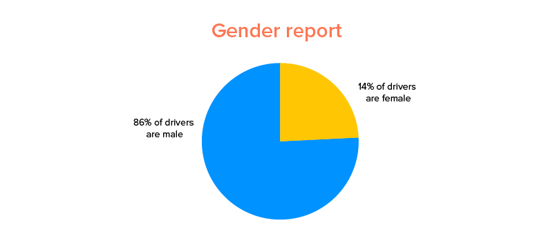 The Uber Driver demographic for females is 14% - Gender Report
