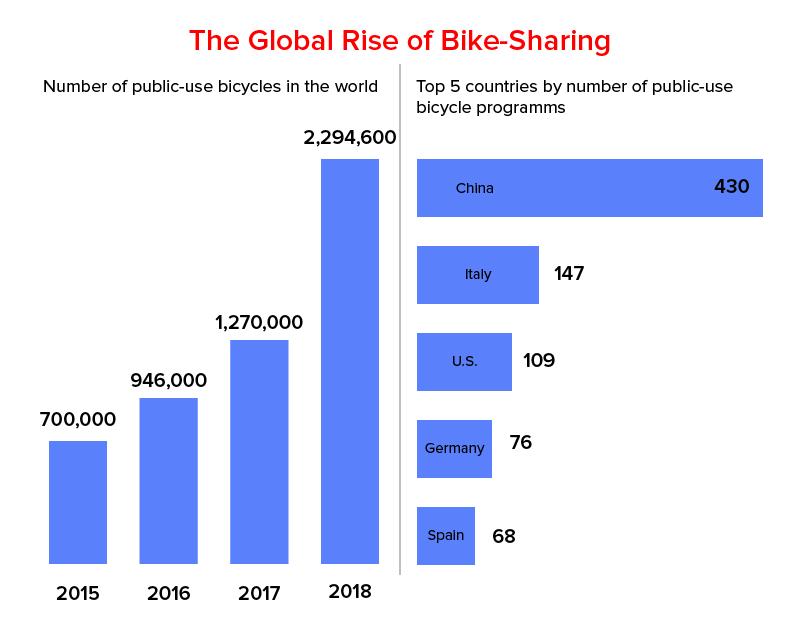 Global Rise Of Bike Sharing