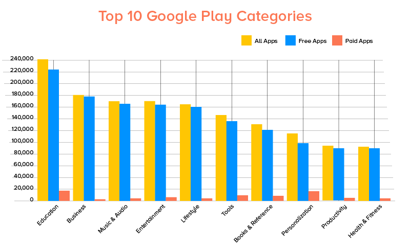 Top 10 play categories