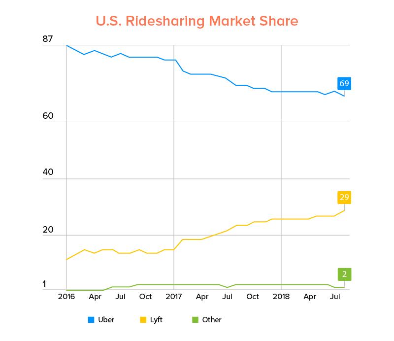 U.S. Ridesharing Market Share