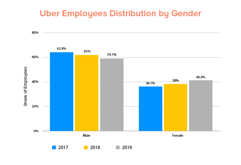 Uber Employees Distribution by Gender