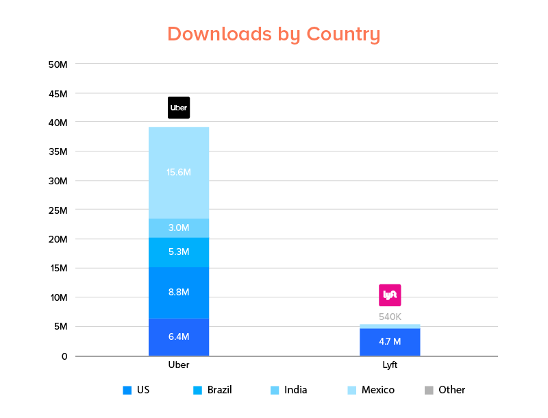 Uber and Lyft Mobile Apps downloads by country