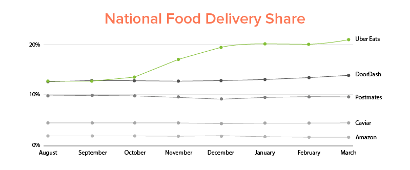 UberEats National Food Delivery Market share grew by 21.44% in March 2018