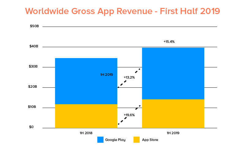 Worldwide gross app revenue