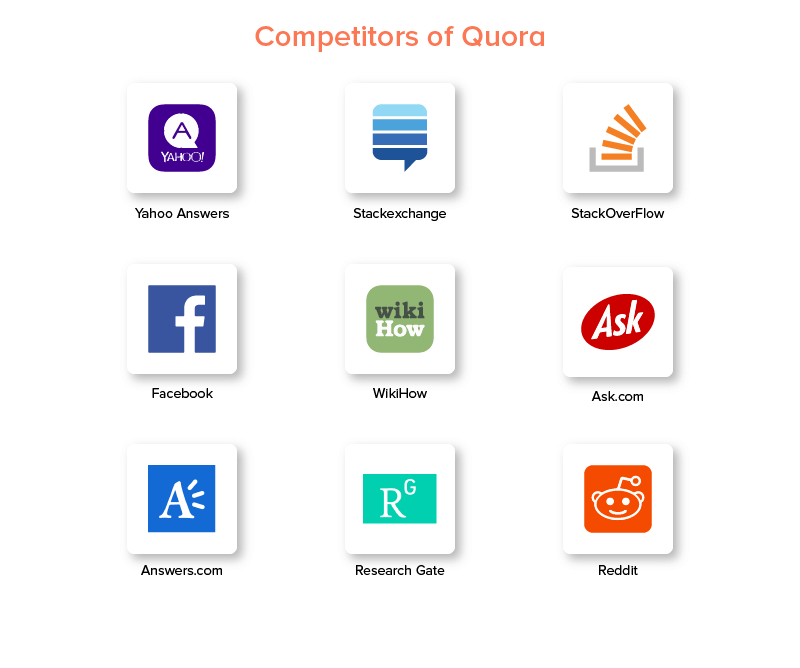 competitors of quora