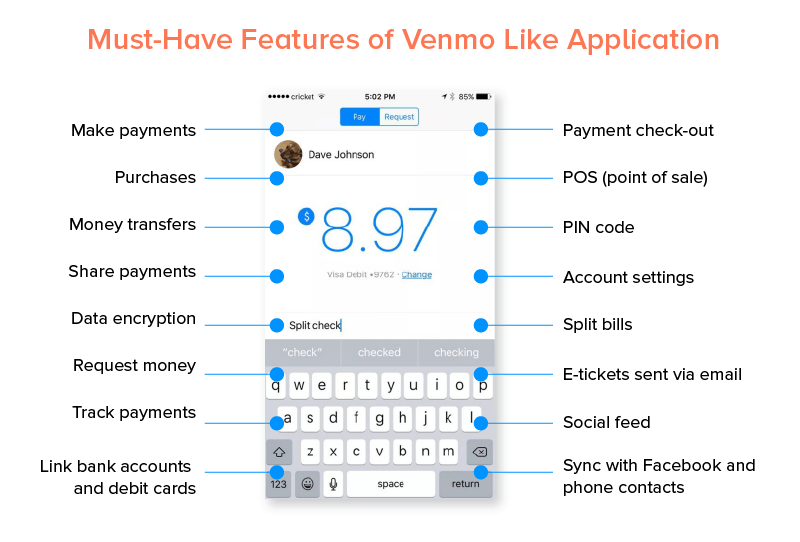 features of venmo like app