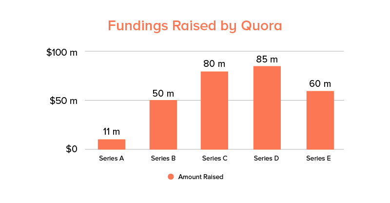 funding raised by quora