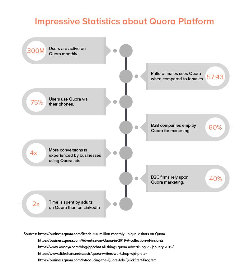 impressive statistics about quora platform