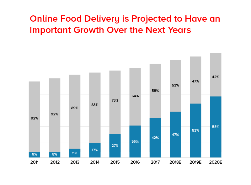 Online Food delivery is projected to have an important growth over the next years